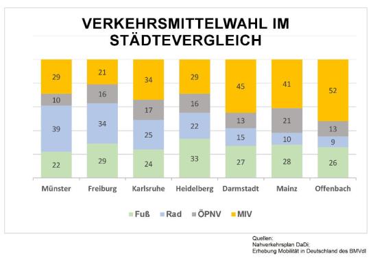 Radverkehr: GRÜNE sehen konkreten Handlungsbedarf für die Stadt Griesheim